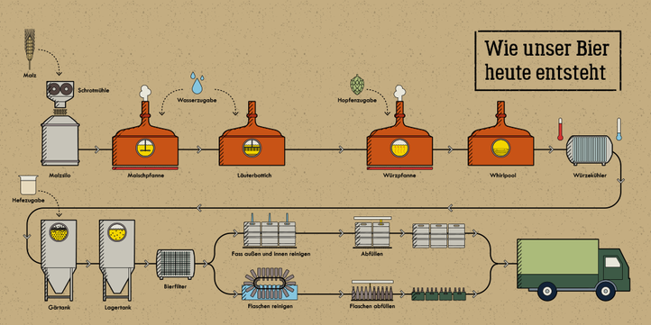 Infographics about beer